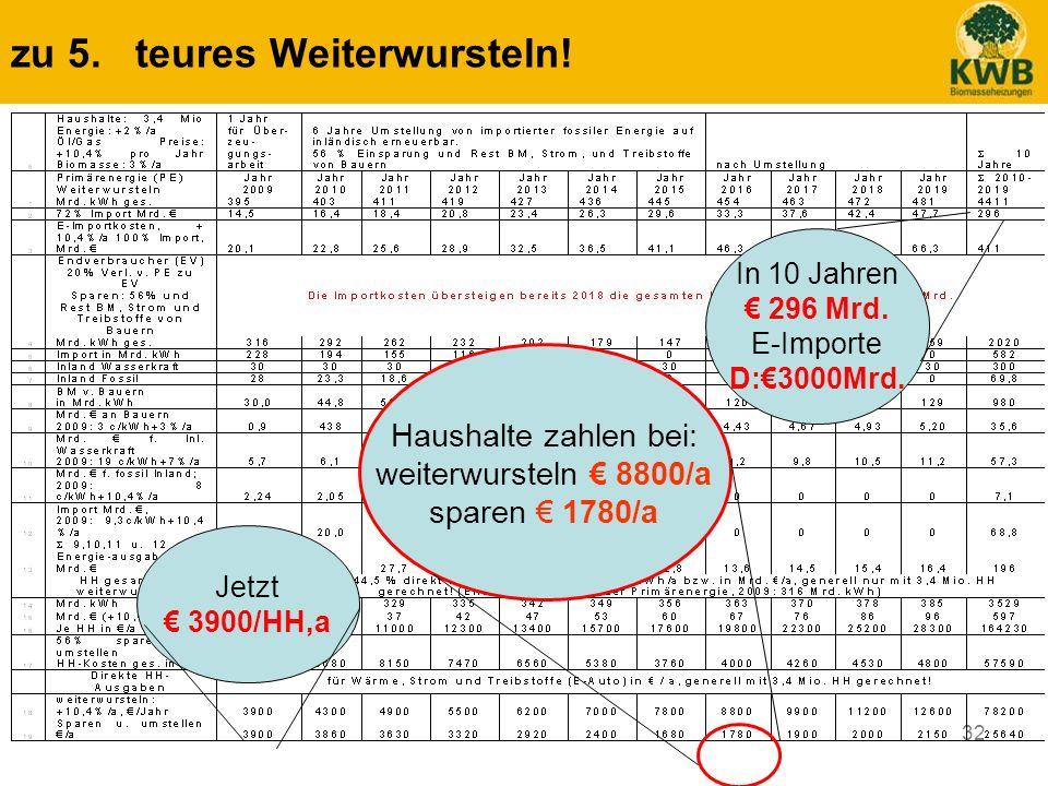 32 zu 5. teures Weiterwursteln! Haushalte zahlen bei: weiterwursteln 8800/a sparen 1780/a In 10 Jahren 296 Mrd. E-Importe D:3000Mrd. Jetzt 3900/HH,a