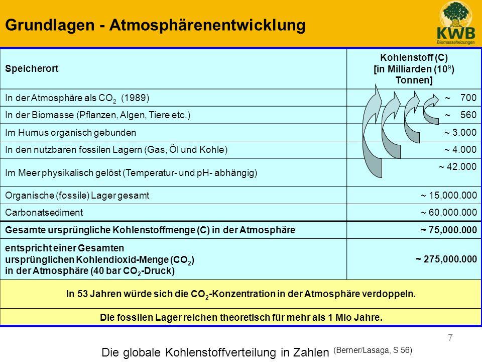 7 Die globale Kohlenstoffverteilung in Zahlen (Berner/Lasaga, S 56) Speicherort Kohlenstoff (C) [in Milliarden (10 9 ) Tonnen] In der Atmosphäre als C