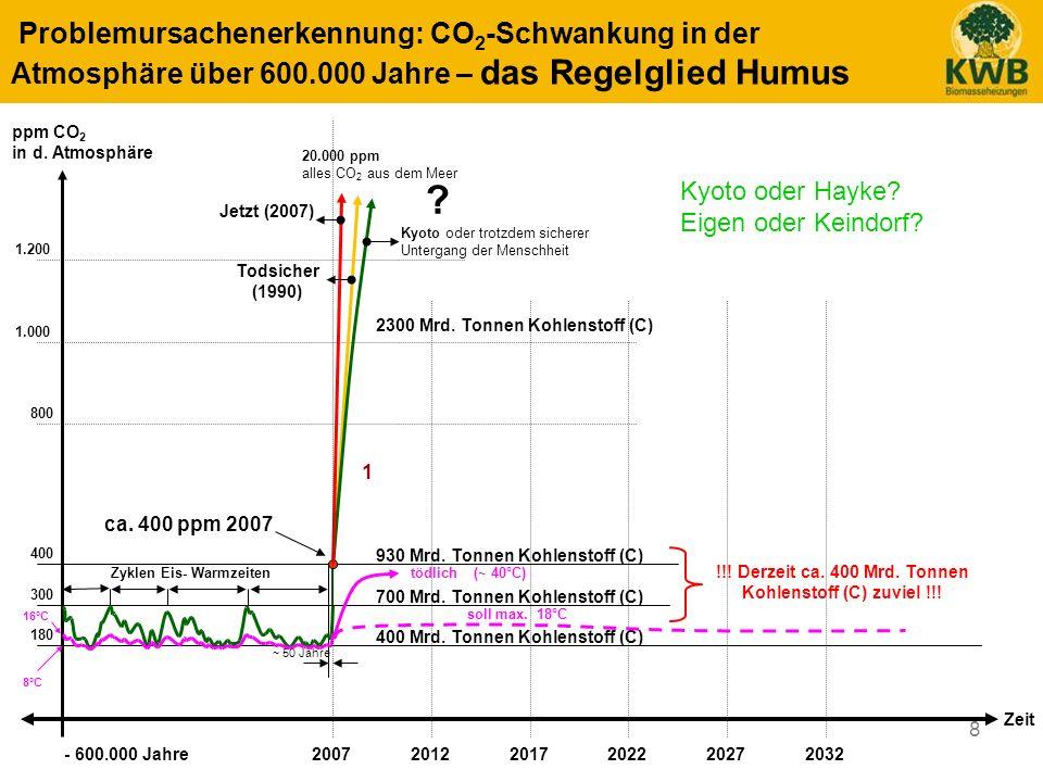 8 Problemursachenerkennung: CO 2 -Schwankung in der Atmosphäre über 600.000 Jahre – das Regelglied Humus 400 800 1.200 1.000 - 600.000 Jahre2007201220