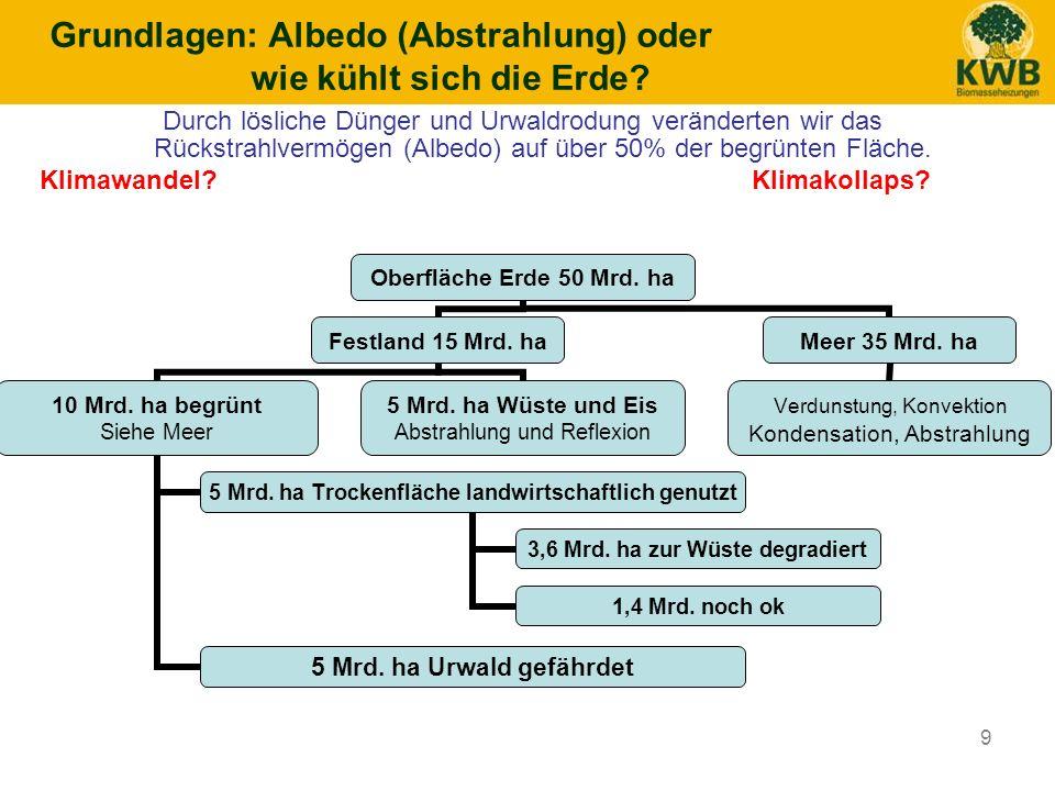 9 Durch lösliche Dünger und Urwaldrodung veränderten wir das Rückstrahlvermögen (Albedo) auf über 50% der begrünten Fläche. Klimawandel? Klimakollaps?