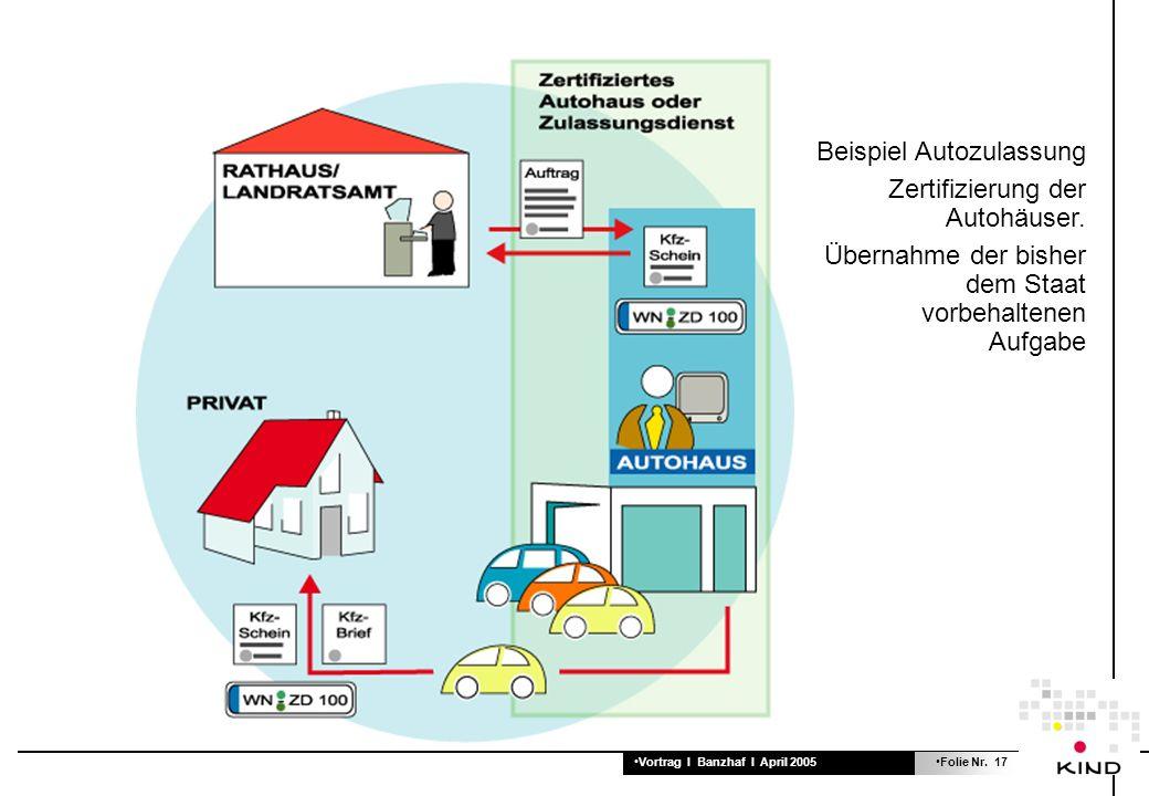 Vortrag I Banzhaf I April 2005Folie Nr. 17 Beispiel Autozulassung Zertifizierung der Autohäuser.