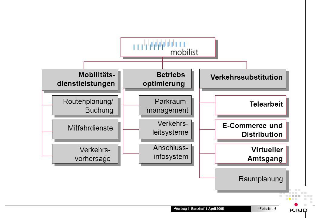 Vortrag I Banzhaf I April 2005Folie Nr.17 Beispiel Autozulassung Zertifizierung der Autohäuser.