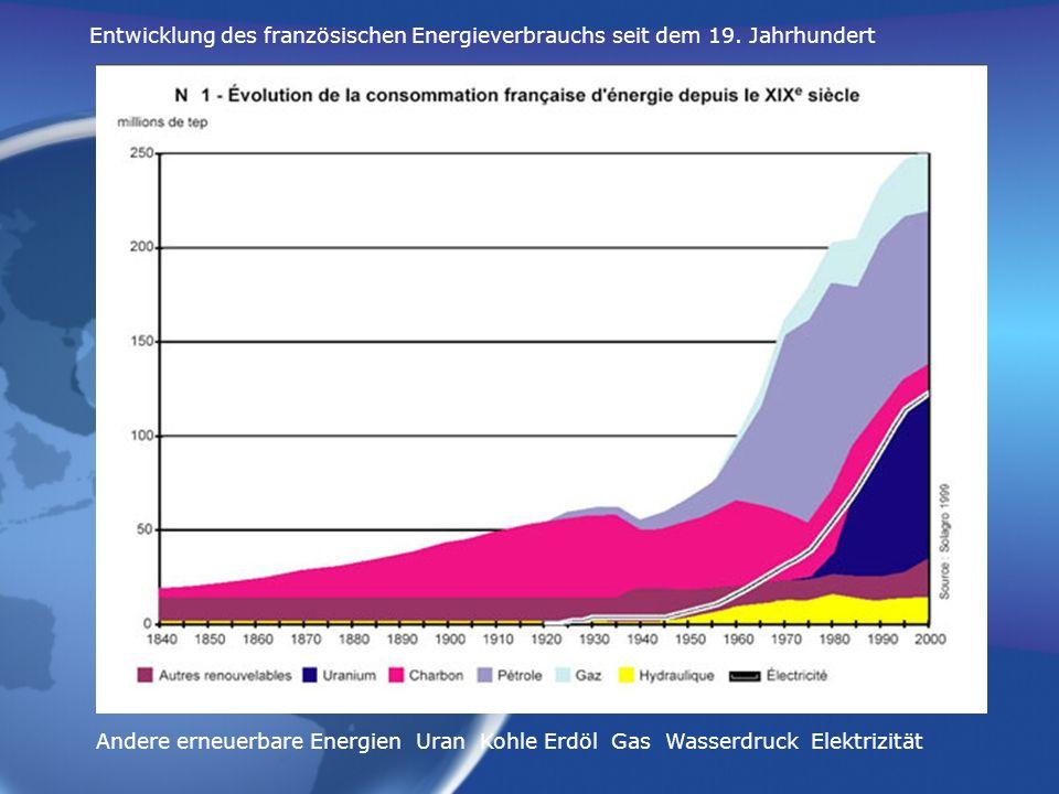 Energienutzung in Frankreich pro Tätigkeitsbereich (in million tonnen gleichwertig erdöl tep) Dienstleistung und Haushaltung, Transport, Industrie, Landwirtschaft