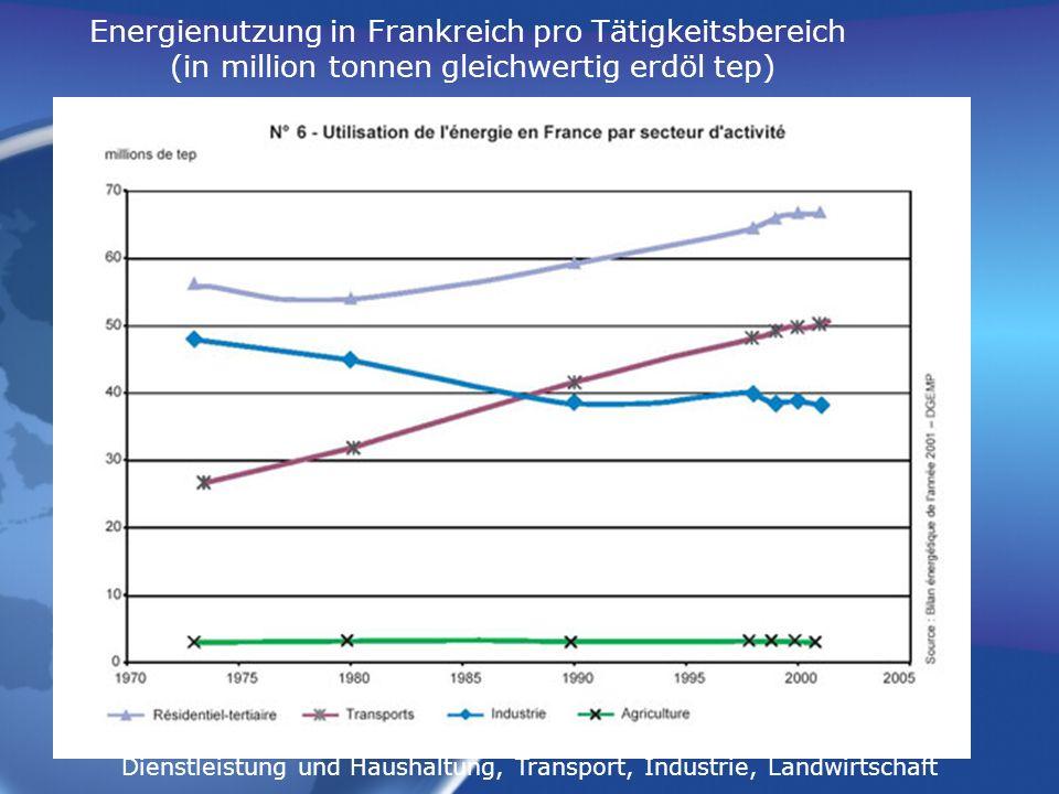 Verteilung des Energieverbrauchs pro Bedarf, 1980 und 1990 Ernährung, Wohnung, Konsumgüters der Person, Gesundheit, Erziehung, Kultur und Freizeit
