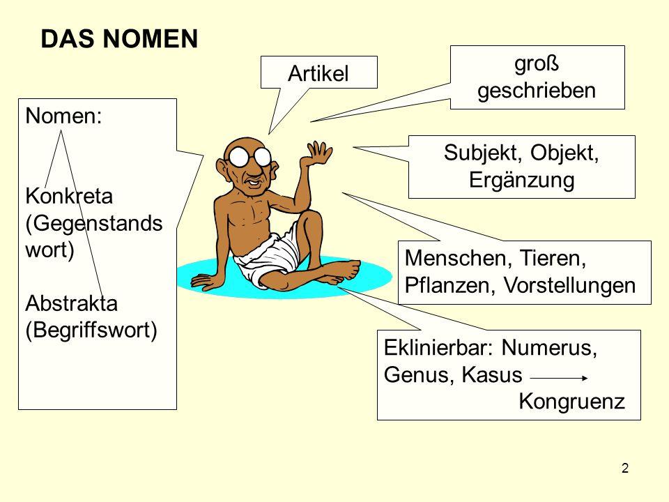 3 Genus grammatisches Geschlecht natürliches Geschlecht Die Frau Das Mädchen Das Fräulein Das Männlein Die Katze (für weiblich und männlich)