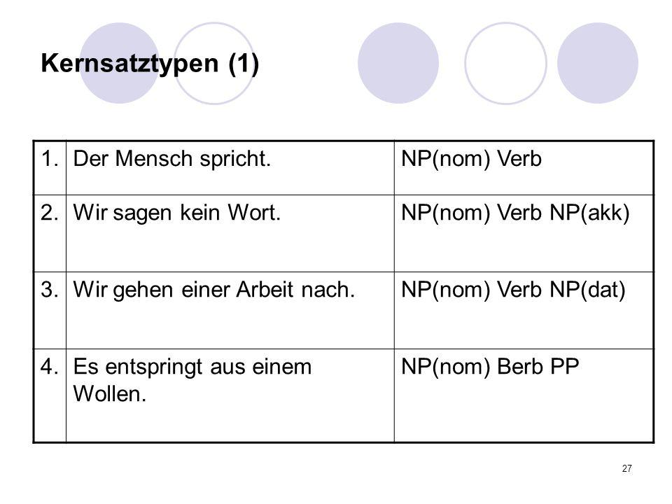 27 Kernsatztypen (1) 1.Der Mensch spricht.NP(nom) Verb 2.Wir sagen kein Wort.NP(nom) Verb NP(akk) 3.Wir gehen einer Arbeit nach.NP(nom) Verb NP(dat) 4