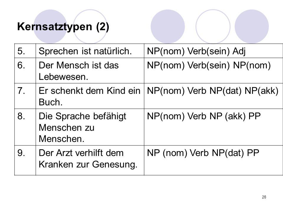 28 Kernsatztypen (2) 5.Sprechen ist natürlich.NP(nom) Verb(sein) Adj 6.Der Mensch ist das Lebewesen. NP(nom) Verb(sein) NP(nom) 7.Er schenkt dem Kind