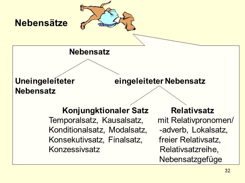 32 Nebensätze Nebensatz Uneingeleiteter eingeleiteter Nebensatz Nebensatz Konjungktionaler Satz Relativsatz Temporalsatz, Kausalsatz, mit Relativprono