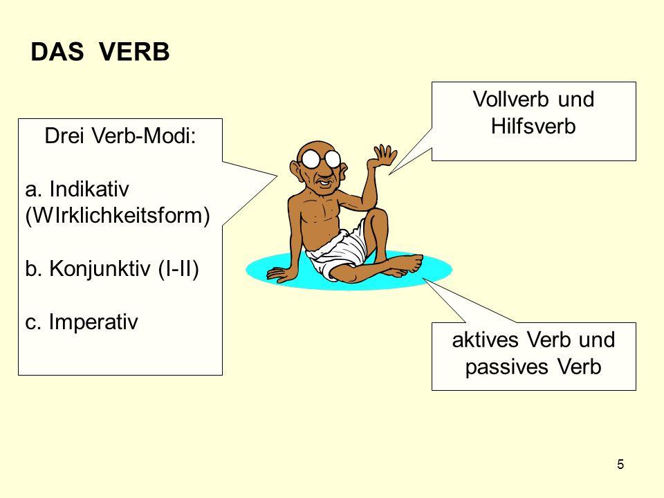 5 DAS VERB Vollverb und Hilfsverb aktives Verb und passives Verb Drei Verb-Modi: a. Indikativ (WIrklichkeitsform) b. Konjunktiv (I-II) c. Imperativ