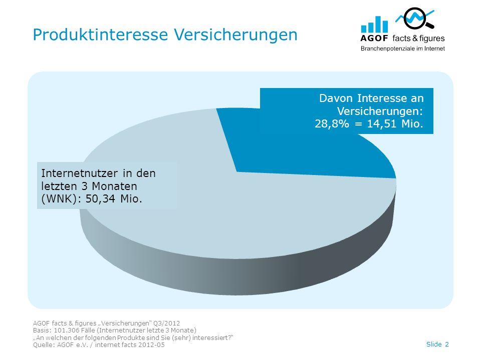 Produktinteresse Versicherungen AGOF facts & figures Versicherungen Q3/2012 Basis: 101.306 Fälle (Internetnutzer letzte 3 Monate) An welchen der folgenden Produkte sind Sie (sehr) interessiert.