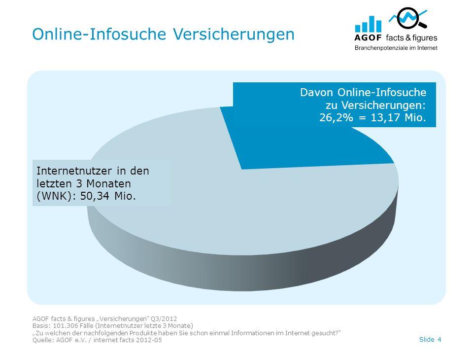Online-Infosuche Versicherungen AGOF facts & figures Versicherungen Q3/2012 Basis: 101.306 Fälle (Internetnutzer letzte 3 Monate) Zu welchen der nachfolgenden Produkte haben Sie schon einmal Informationen im Internet gesucht.