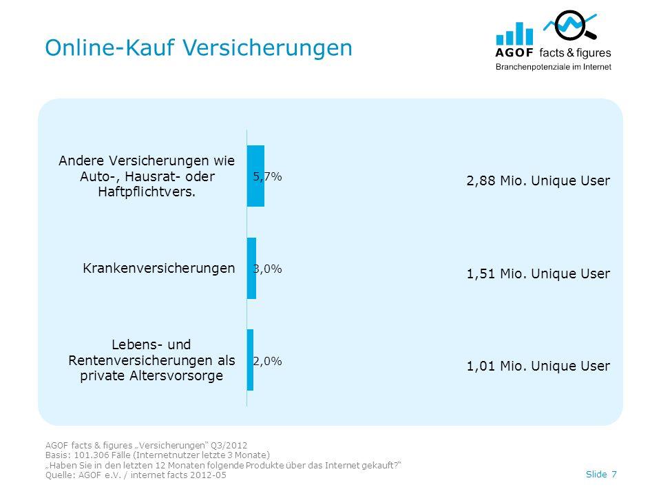 Online-Kauf Versicherungen AGOF facts & figures Versicherungen Q3/2012 Basis: 101.306 Fälle (Internetnutzer letzte 3 Monate) Haben Sie in den letzten 12 Monaten folgende Produkte über das Internet gekauft.