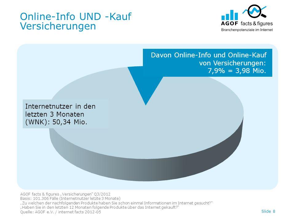 Online-Info UND –Kauf Versicherungen AGOF facts & figures Versicherungen Q3/2012 Basis: 101.306 Fälle (Internetnutzer letzte 3 Monate) Zu welchen der nachfolgenden Produkte haben Sie schon einmal Informationen im Internet gesucht.