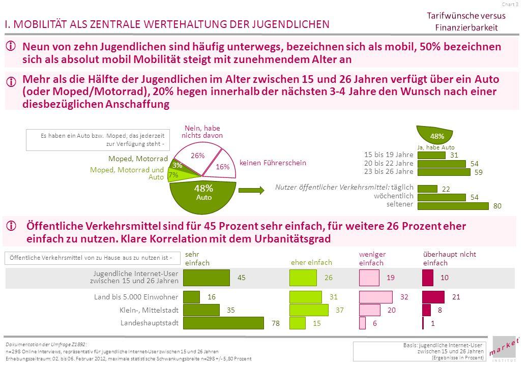 Chart 14 Dokumentation der Umfrage Z1892: n=298 Online Interviews, repräsentativ für jugendliche Internet-User zwischen 15 und 26 Jahren Erhebungszeitraum: 02.