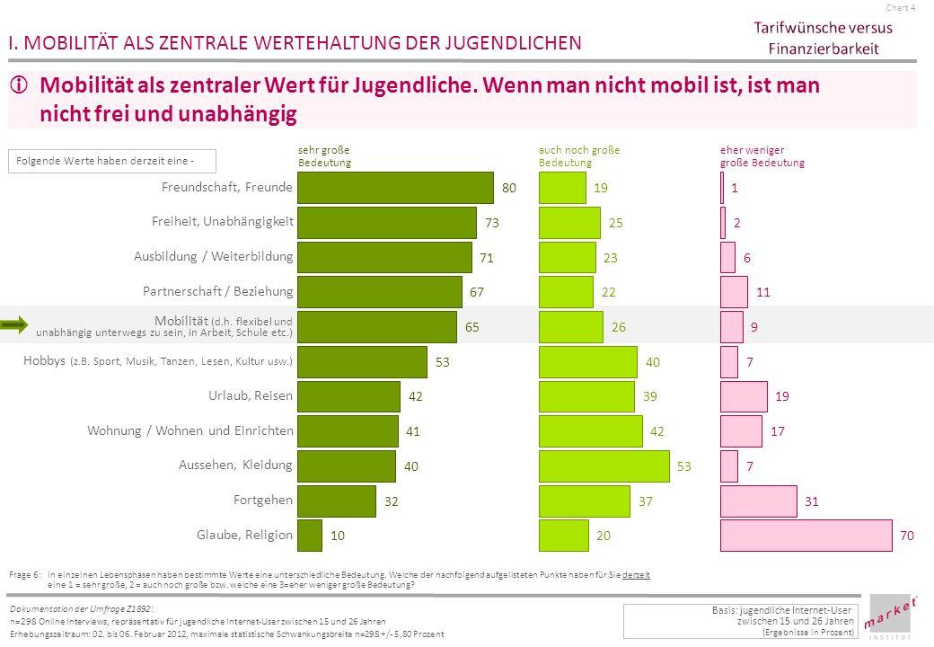 Chart 15 Dokumentation der Umfrage Z1892: n=298 Online Interviews, repräsentativ für jugendliche Internet-User zwischen 15 und 26 Jahren Erhebungszeitraum: 02.