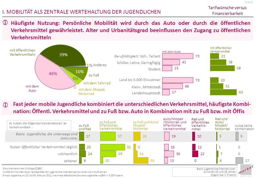 Chart 6 Dokumentation der Umfrage Z1892: n=298 Online Interviews, repräsentativ für jugendliche Internet-User zwischen 15 und 26 Jahren Erhebungszeitraum: 02.