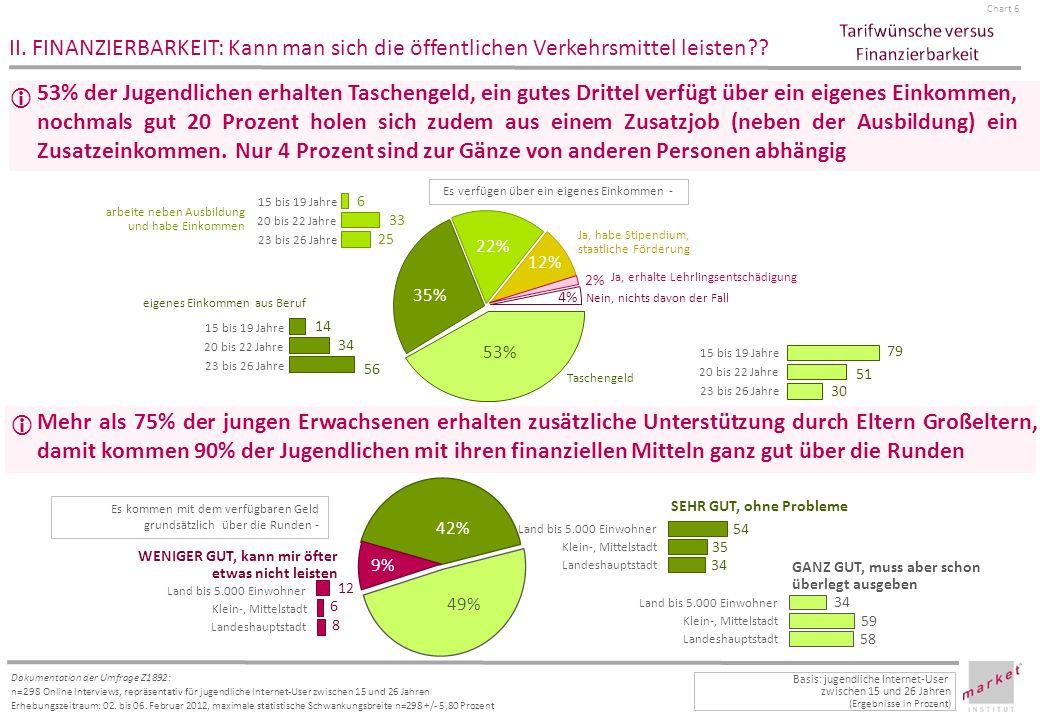 Chart 7 Dokumentation der Umfrage Z1892: n=298 Online Interviews, repräsentativ für jugendliche Internet-User zwischen 15 und 26 Jahren Erhebungszeitraum: 02.
