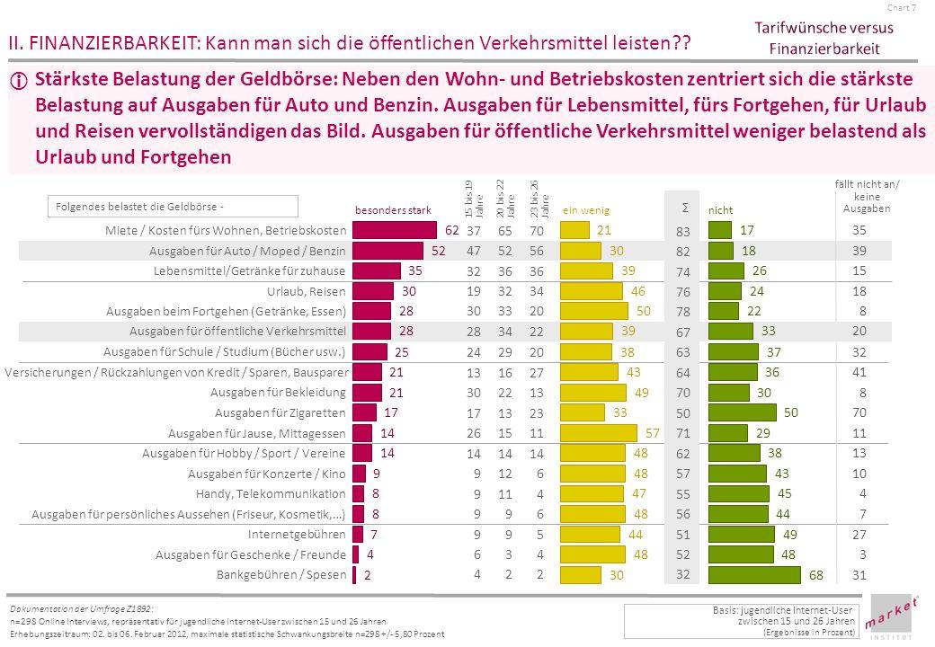 Chart 8 Dokumentation der Umfrage Z1892: n=298 Online Interviews, repräsentativ für jugendliche Internet-User zwischen 15 und 26 Jahren Erhebungszeitraum: 02.