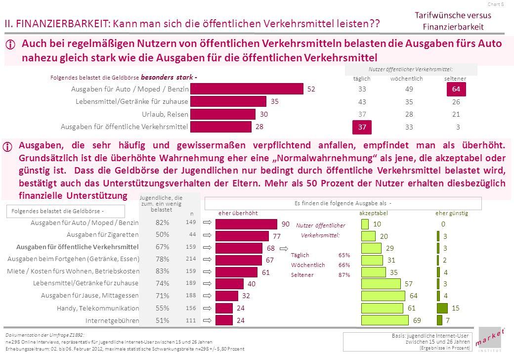 Chart 9 Dokumentation der Umfrage Z1892: n=298 Online Interviews, repräsentativ für jugendliche Internet-User zwischen 15 und 26 Jahren Erhebungszeitraum: 02.