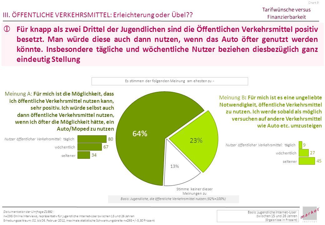 Chart 10 Dokumentation der Umfrage Z1892: n=298 Online Interviews, repräsentativ für jugendliche Internet-User zwischen 15 und 26 Jahren Erhebungszeitraum: 02.