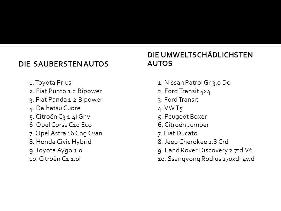 DIE SAUBERSTEN AUTOS 1. Toyota Prius 2. Fiat Punto 1.2 Bipower 3. Fiat Panda 1.2 Bipower 4. Daihatsu Cuore 5. Citroën C3 1.4i Gnv 6. Opel Corsa C10 Ec