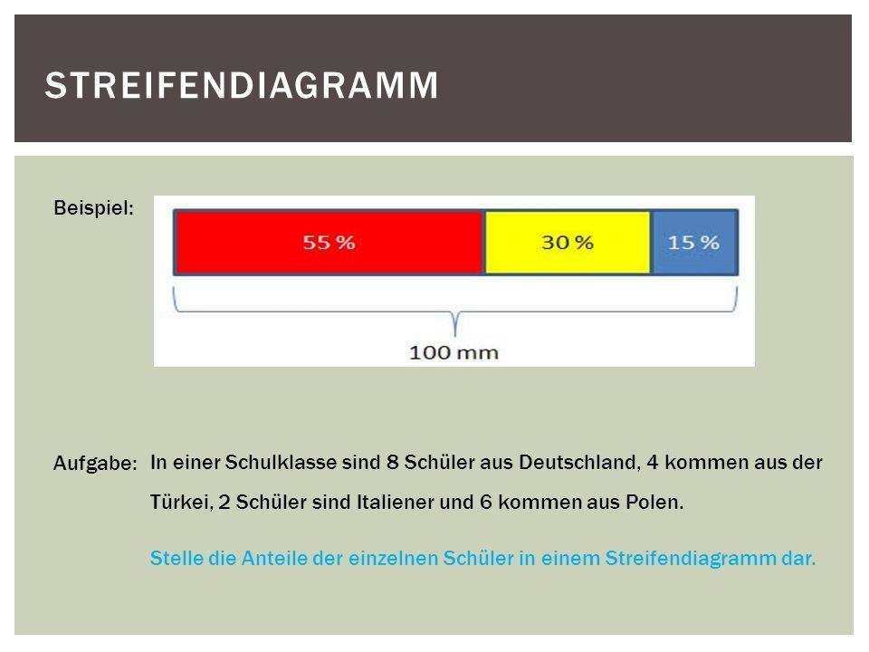 STREIFENDIAGRAMM Beispiel: In einer Schulklasse sind 8 Schüler aus Deutschland, 4 kommen aus der Türkei, 2 Schüler sind Italiener und 6 kommen aus Pol