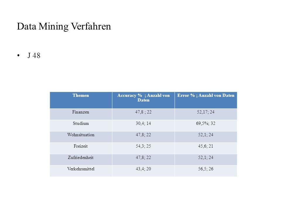 Data Mining Verfahren J 48 ThemenAccuracy % ; Anzahl von Daten Error % ; Anzahl von Daten Finanzen47,8 ; 2252,17; 24 Studium30,4; 1469,5%; 32 Wohnsitu