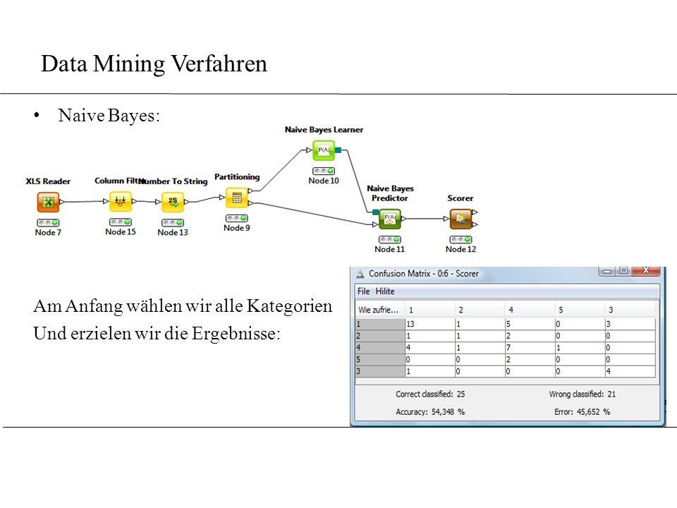 Data Mining Verfahren Naive Bayes: Am Anfang wählen wir alle Kategorien Und erzielen wir die Ergebnisse: