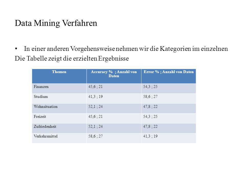 Data Mining Verfahren In einer anderen Vorgehensweise nehmen wir die Kategorien im einzelnen Die Tabelle zeigt die erzielten Ergebnisse ThemenAccuracy