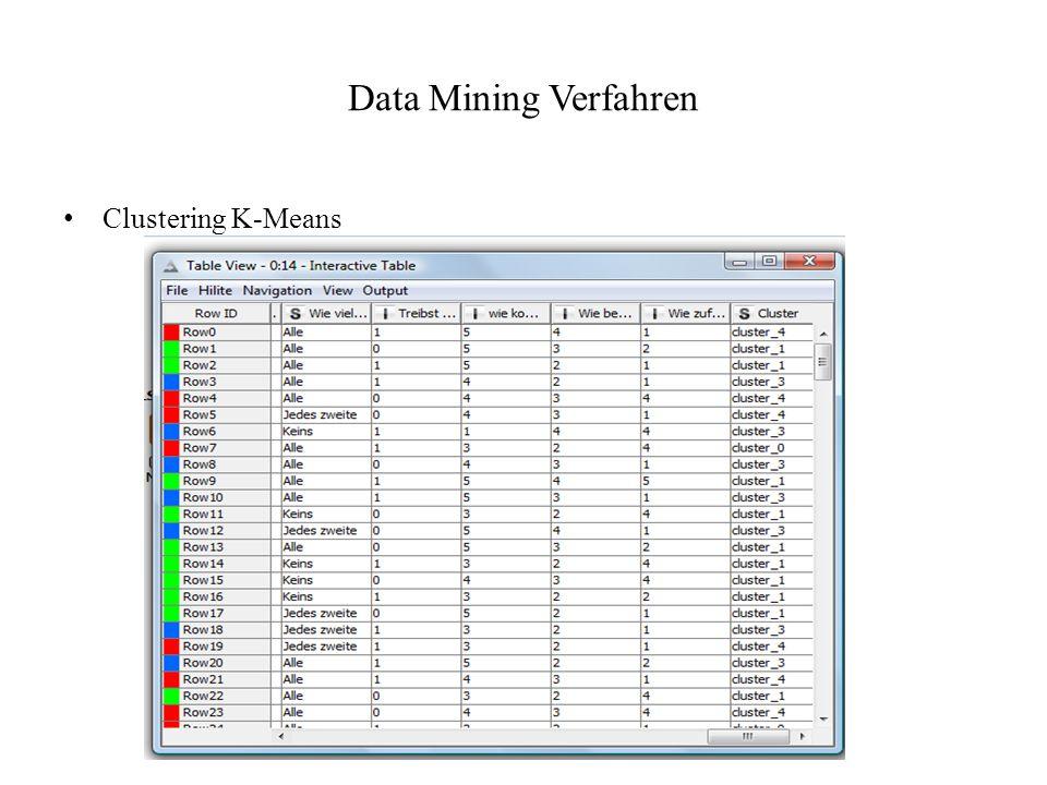 Data Mining Verfahren Clustering K-Means
