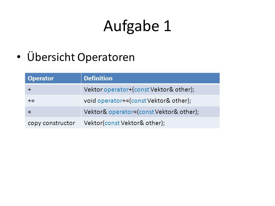 Aufgabe 1 Übersicht Operatoren OperatorDefinition +Vektor operator+(const Vektor& other); +=void operator+=(const Vektor& other); =Vektor& operator=(const Vektor& other); copy constructorVektor(const Vektor& other);