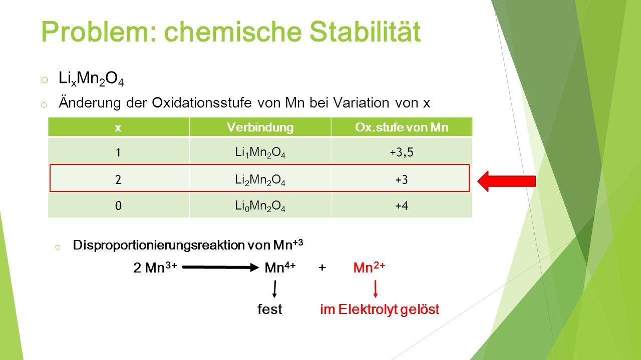 Problem: chemische Stabilität o Li x Mn 2 O 4 o Änderung der Oxidationsstufe von Mn bei Variation von x xVerbindungOx.stufe von Mn 1 Li 1 Mn 2 O 4 +3,