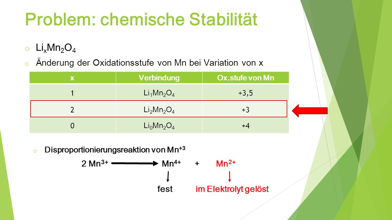 Problem: chemische Stabilität Quelle: J.Park, J.H.