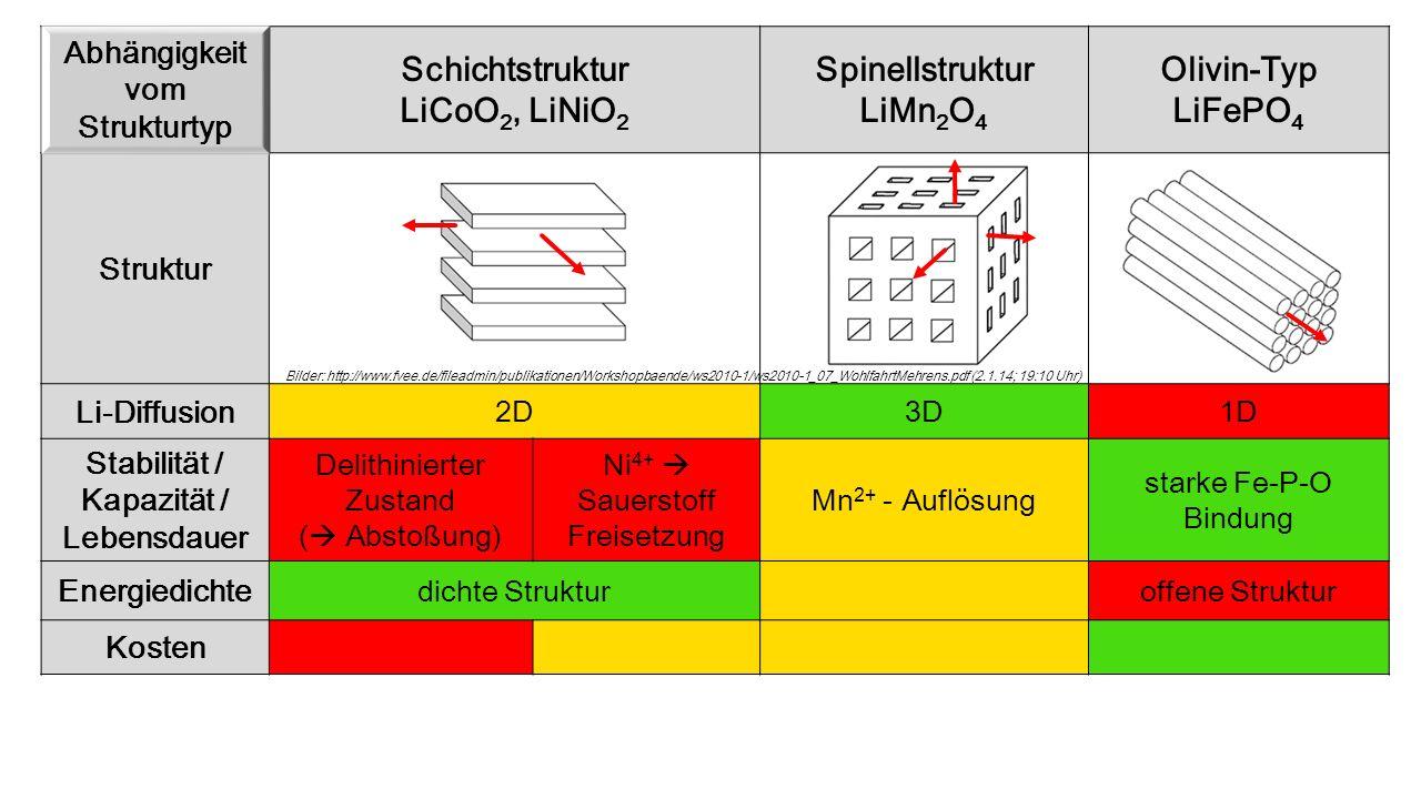 Übersicht Abhängigkeit vom Strukturtyp Schichtstruktur LiCoO 2, LiNiO 2 Spinellstruktur LiMn 2 O 4 Olivin-Typ LiFePO 4 Struktur Li-Diffusion 2D3D1D St