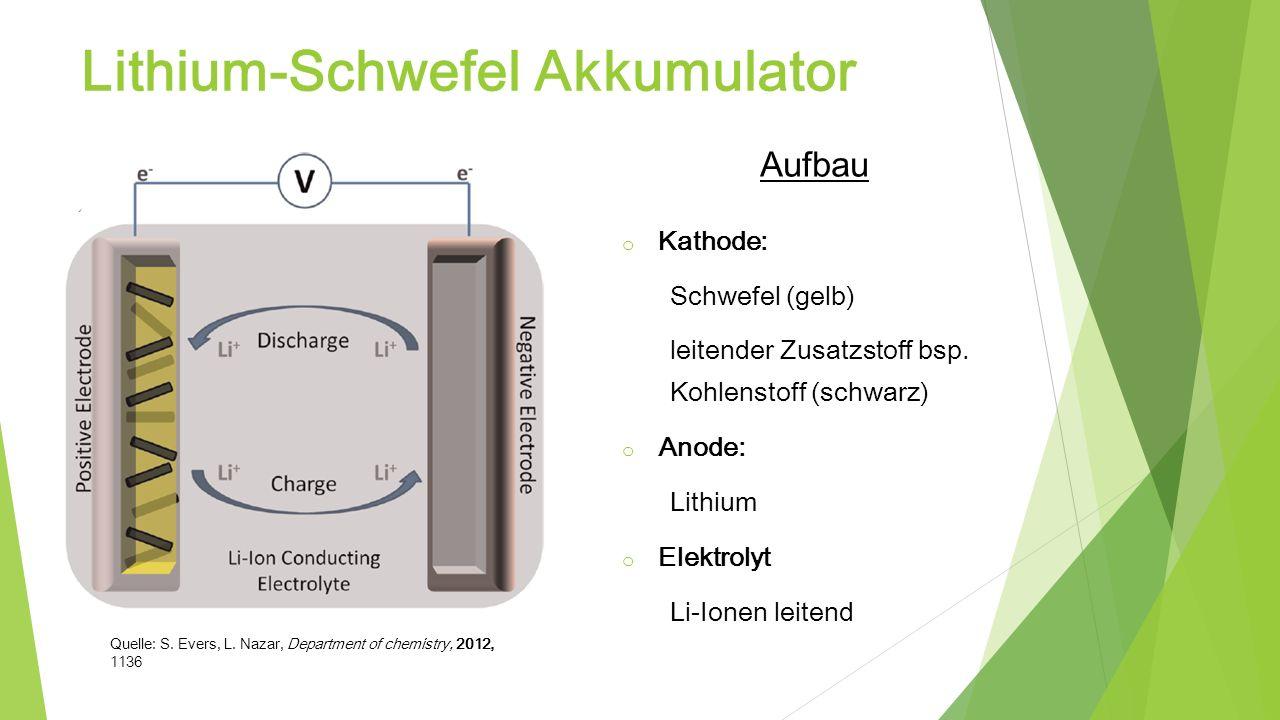 Lithium-Schwefel Akkumulator Aufbau o Kathode: Schwefel (gelb) leitender Zusatzstoff bsp. Kohlenstoff (schwarz) o Anode: Lithium o Elektrolyt Li-Ionen