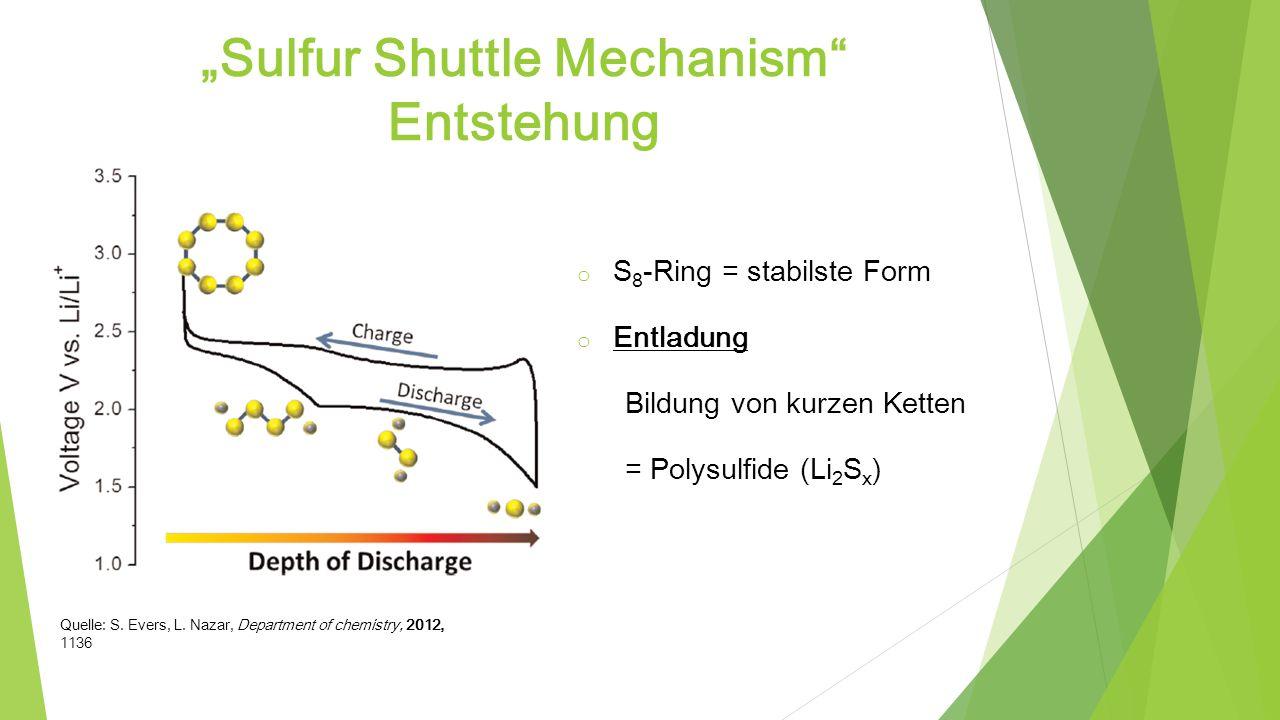 Mechanismus Li + S 8 Li 2 S 8 Li 2 S 6 Li 2 S 4 Li 2 S 3 Li 2 S 2 Li 2 S Reduktion der Polysulfide Ablagerung Kathode Laden Entladen Li + S 8 Li 2 S 8 Li 2 S 6 Li 2 S 4 Li 2 S 3 Li 2 S 2 Li 2 S für 2< x < 8 hochlöslich unlöslich Anode Polysulfid Shuttle = freie Diffusion der löslichen Polysulfide zwischen Kathode und Anode Li + Elektrolyt & Separator