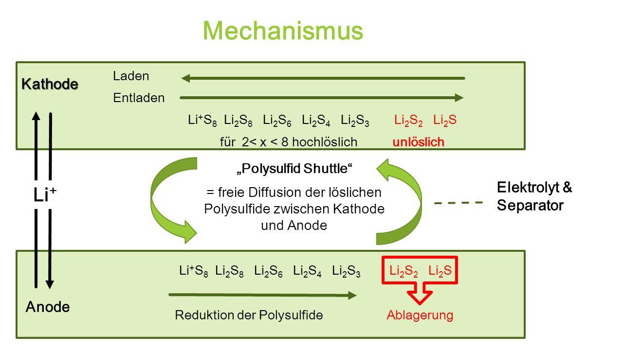 Mechanismus Li + S 8 Li 2 S 8 Li 2 S 6 Li 2 S 4 Li 2 S 3 Li 2 S 2 Li 2 S Reduktion der Polysulfide Ablagerung Kathode Laden Entladen Li + S 8 Li 2 S 8