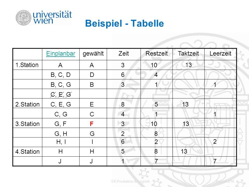 EK Produktion & LogistikKapitel 2/16 Beispiel - Tabelle EinplanbargewähltZeitRestzeitTaktzeitLeerzeit 1.Station13 A J I B, C, D C, E, G C, G G, F G, H