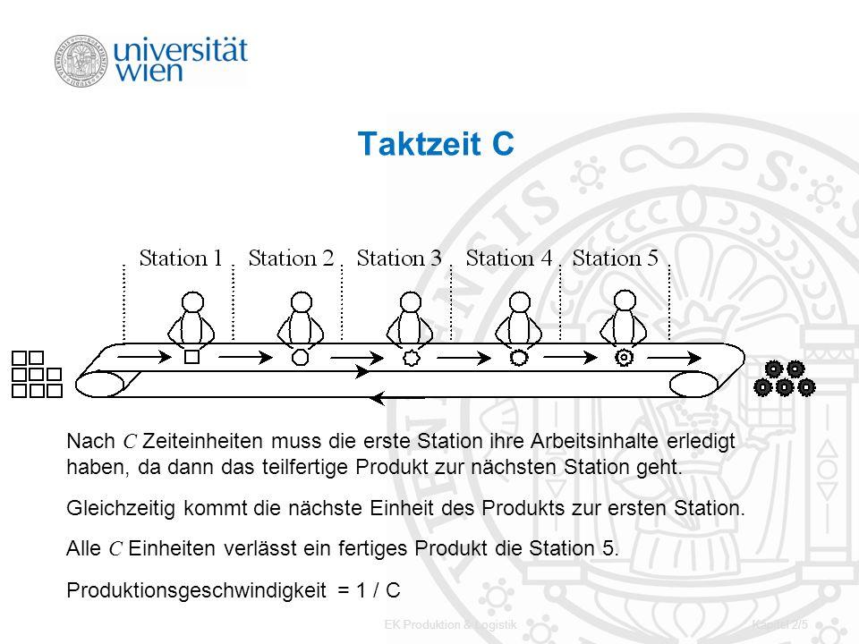 EK Produktion & LogistikKapitel 2/16 Beispiel - Tabelle EinplanbargewähltZeitRestzeitTaktzeitLeerzeit 1.Station13 A J I B, C, D C, E, G C, G G, F G, H H, I H D B C F E G A J H B, C, G 3 3 8 4 3 2 6 5 1 6 10 4 1 1 8 2 8 7 513 1 1 2 7 2.Station 3.Station 4.Station