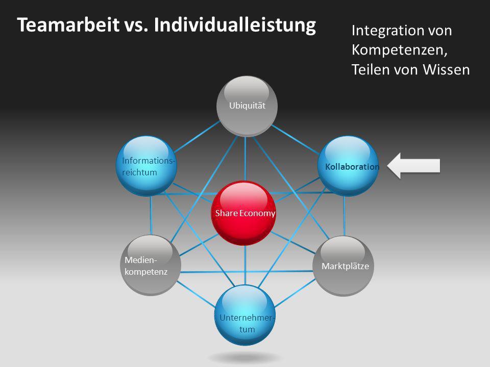 Share Economy Ubiquität Kollaboration Unternehmer- tum Informations- reichtum Medien- kompetenz Marktplätze Teamarbeit vs. Individualleistung Integrat