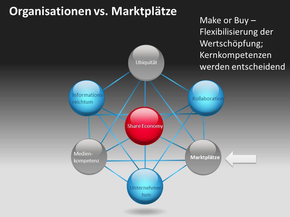 Share Economy Ubiquität Kollaboration Unternehmer- tum Informations- reichtum Medien- kompetenz Marktplätze Organisationen vs. Marktplätze Make or Buy