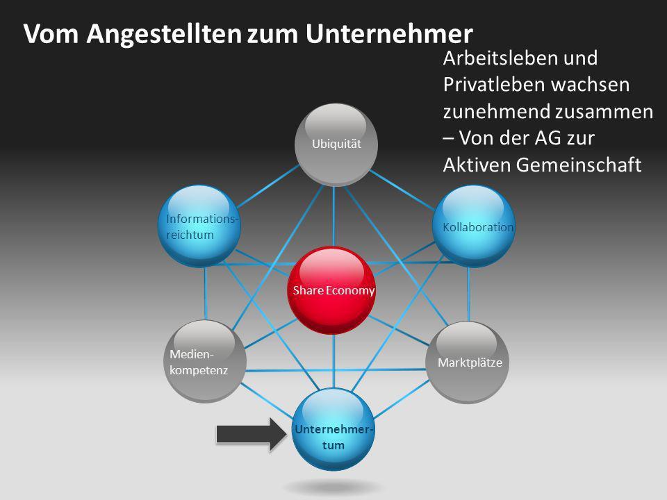 Share Economy Ubiquität Kollaboration Unternehmer- tum Informations- reichtum Medien- kompetenz Marktplätze Vom Angestellten zum Unternehmer Arbeitsle