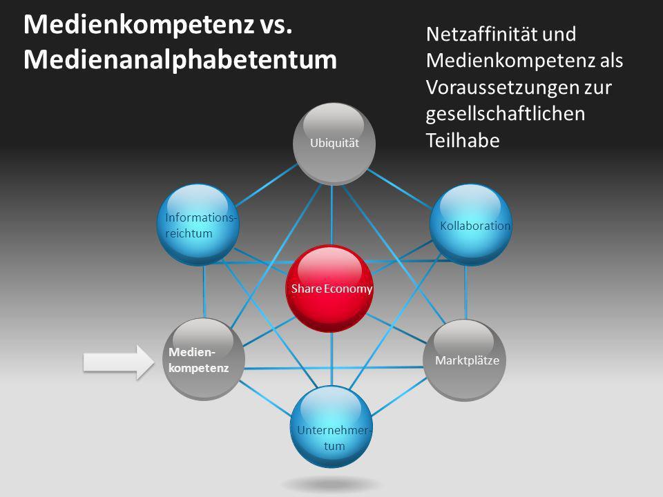 Share Economy Ubiquität Kollaboration Unternehmer- tum Informations- reichtum Medien- kompetenz Marktplätze Medienkompetenz vs. Medienanalphabetentum