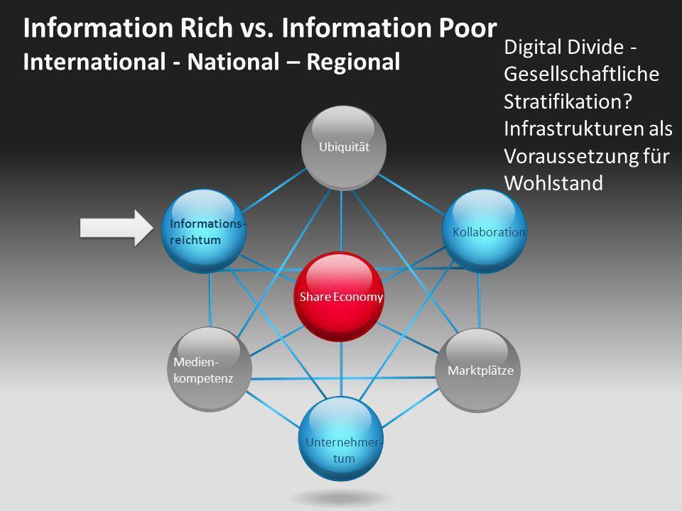 Share Economy Ubiquität Kollaboration Unternehmer- tum Informations- reichtum Medien- kompetenz Marktplätze Information Rich vs. Information Poor Inte
