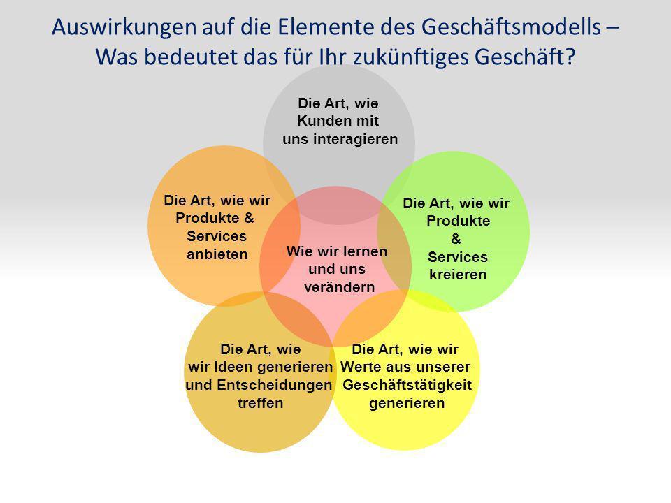 Auswirkungen auf die Elemente des Geschäftsmodells – Was bedeutet das für Ihr zukünftiges Geschäft? Die Art, wie Kunden mit uns interagieren Die Art,