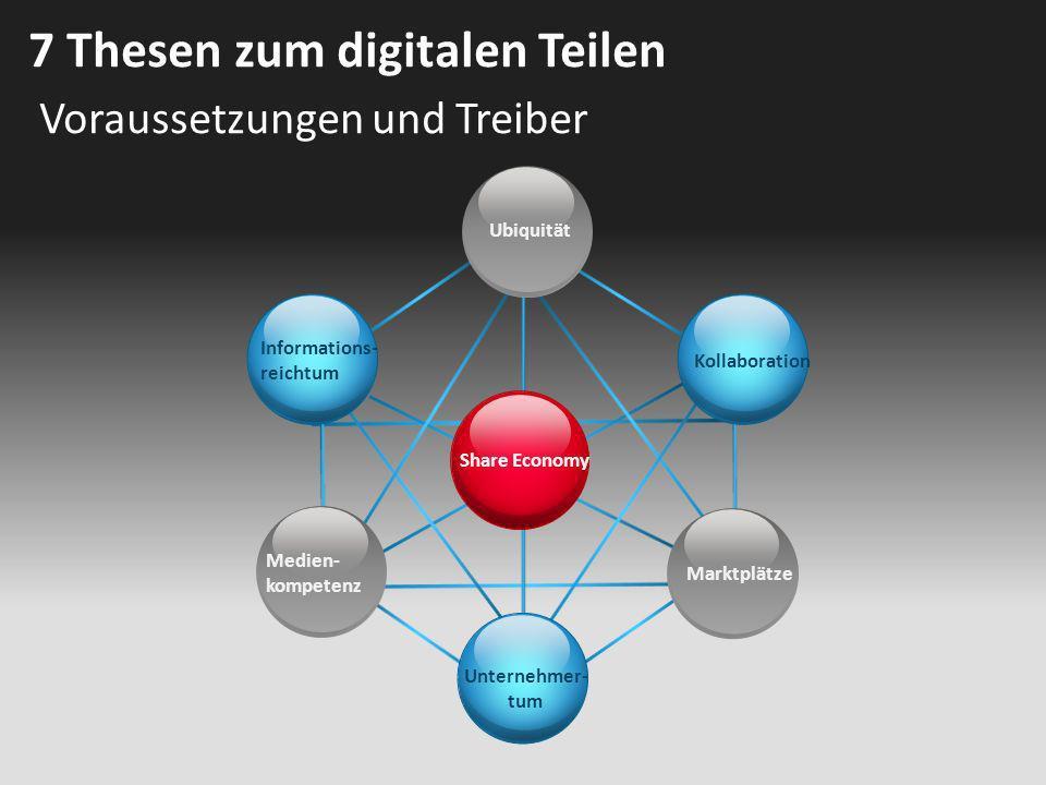 Voraussetzungen und Treiber 7 Thesen zum digitalen Teilen Share Economy Ubiquität Kollaboration Unternehmer- tum Informations- reichtum Medien- kompet