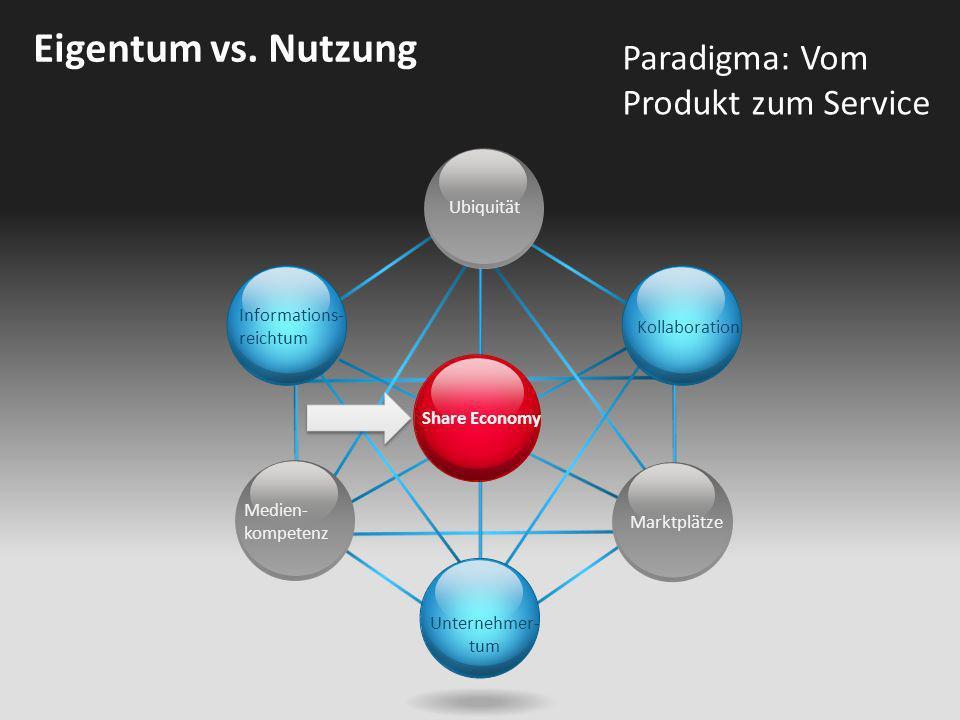 Share Economy Ubiquität Kollaboration Unternehmer- tum Informations- reichtum Medien- kompetenz Marktplätze Eigentum vs. Nutzung Paradigma: Vom Produk