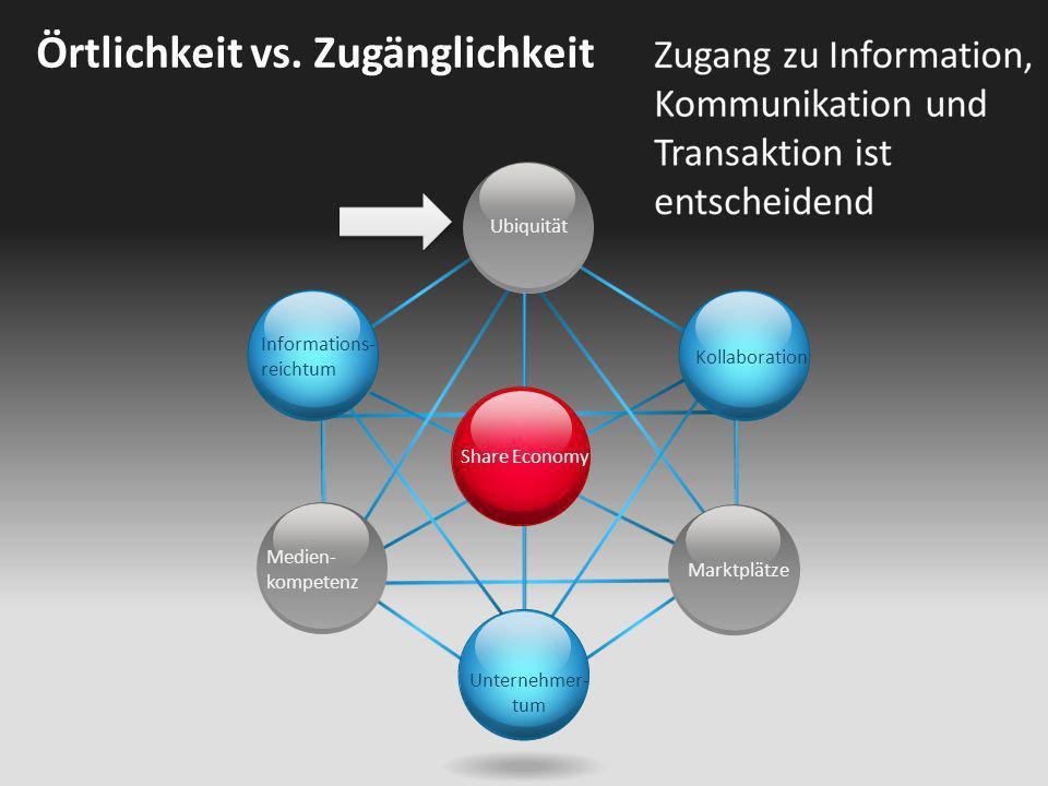 Share Economy Ubiquität Kollaboration Unternehmer- tum Informations- reichtum Medien- kompetenz Marktplätze Örtlichkeit vs. Zugänglichkeit