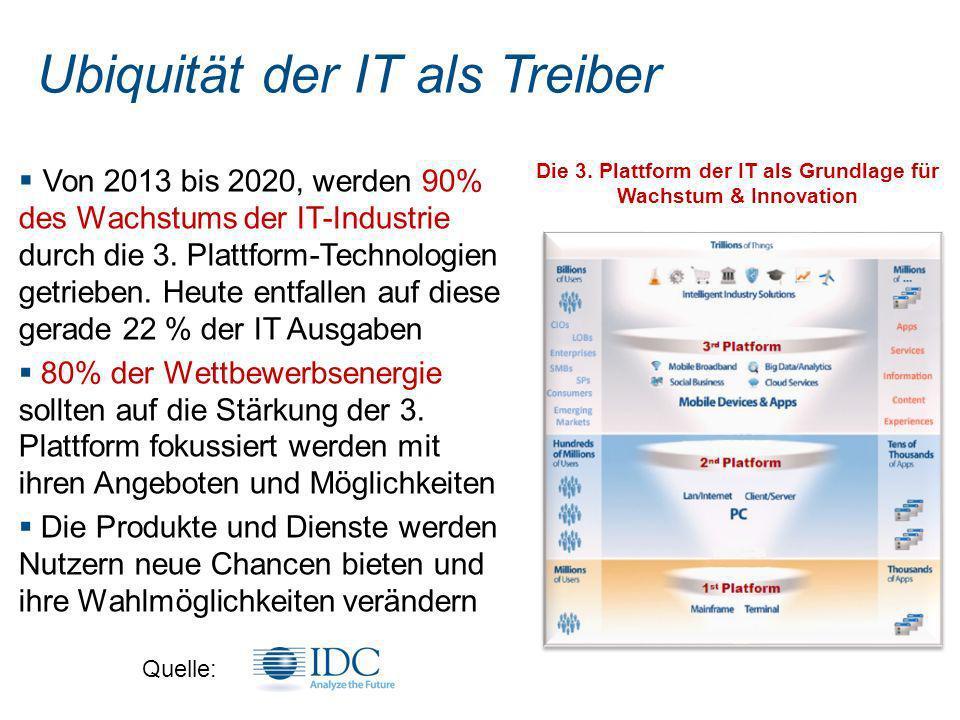 Ubiquität der IT als Treiber Von 2013 bis 2020, werden 90% des Wachstums der IT-Industrie durch die 3. Plattform-Technologien getrieben. Heute entfall