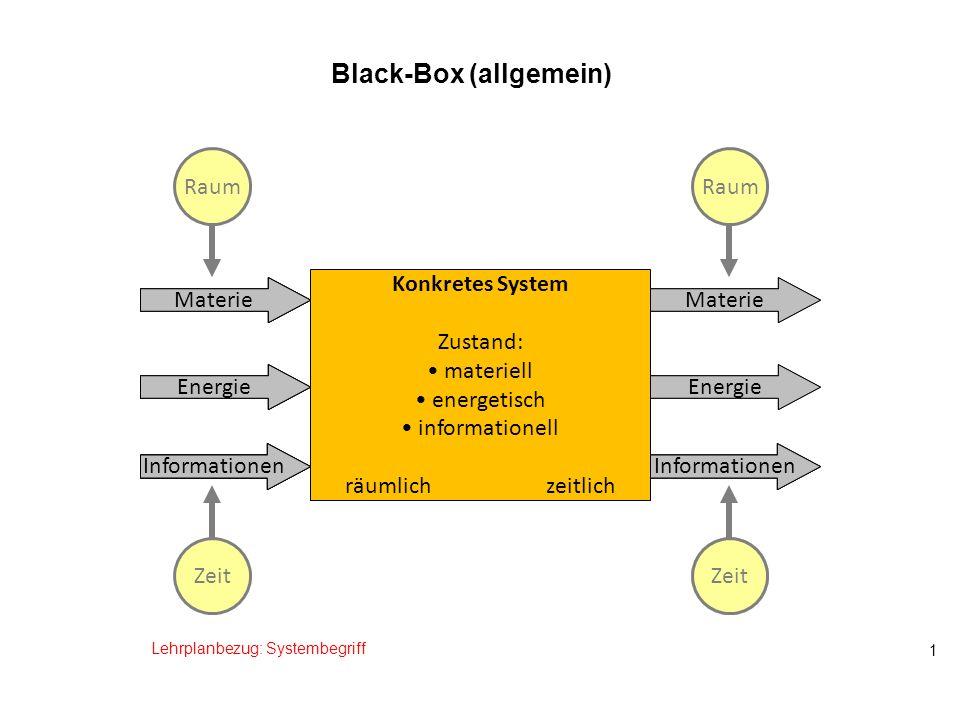 1 Black-Box (allgemein) Konkretes System Zustand: materiell energetisch informationell räumlich zeitlich Lehrplanbezug: Systembegriff Materie Energie